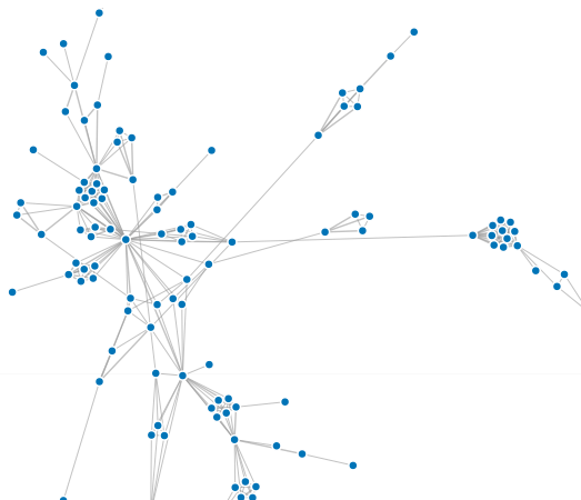 Network map of people talked about in Global voices