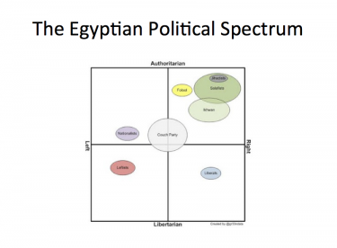 Egyptian political spectrum graphed