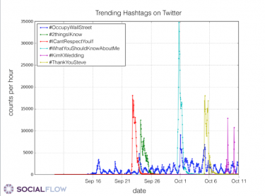 the #occupy hashtag on Twitter plotted versus more mainstream hashtags